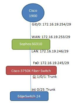 EdgeSwitch can't ping to FW and Router | Ubiquiti Community