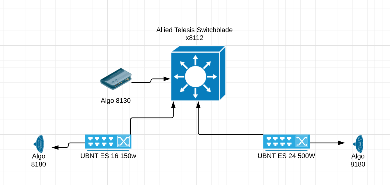IGMP multicast issues with Algo paging units | Ubiquiti