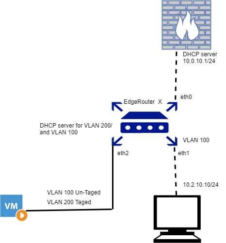 VLAN Routing - EdgeRouter X | Ubiquiti Community
