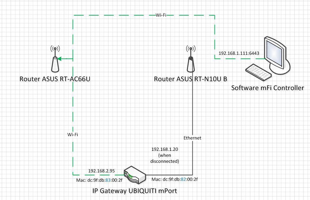 Connect mPort to wi-fi Problem  | Ubiquiti Community