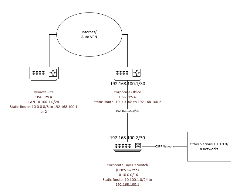 Static Route over VPN Eventually Fails | Ubiquiti Community