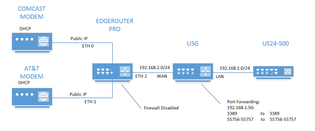 clear guide on Dual Wan Port Forwarding | Ubiquiti Community