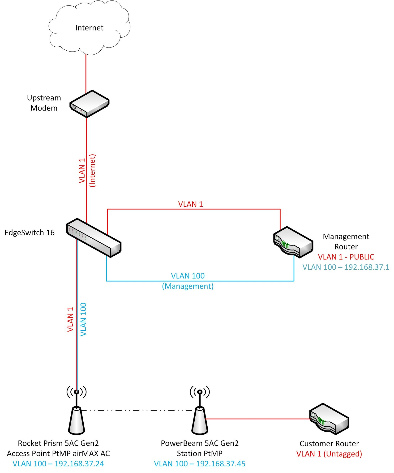 DHCP Issues With PowerBeam AC & VLANs? | Ubiquiti Community