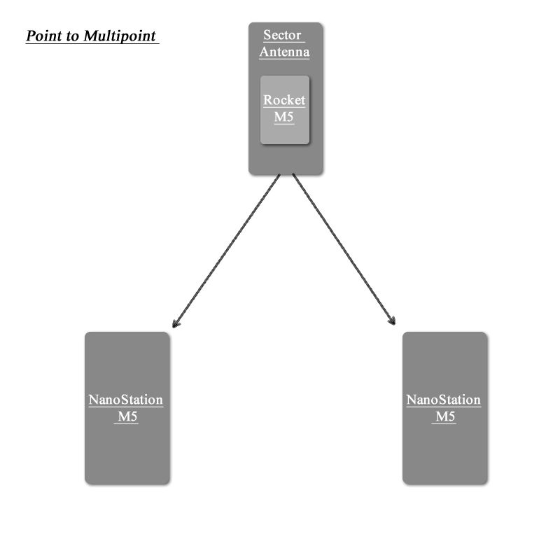 Point-to-Multipoint Setup (Rocket M5 and NanoStation M5
