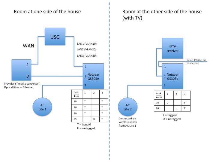 IPTV over wireless uplink, AC Lite | Ubiquiti Community Wireless Media Setup Diagram on wireless access point setup diagram, wireless router setup diagram, wireless extender setup diagram,