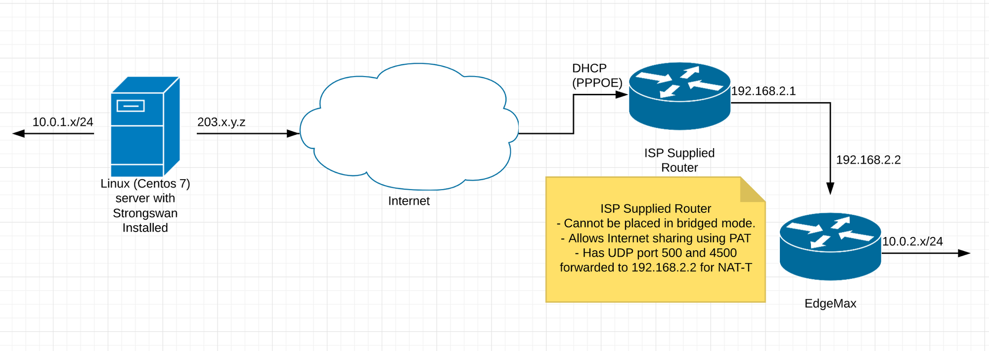 IPSec Site-to-Site behind DHCP and NAT | Ubiquiti Community