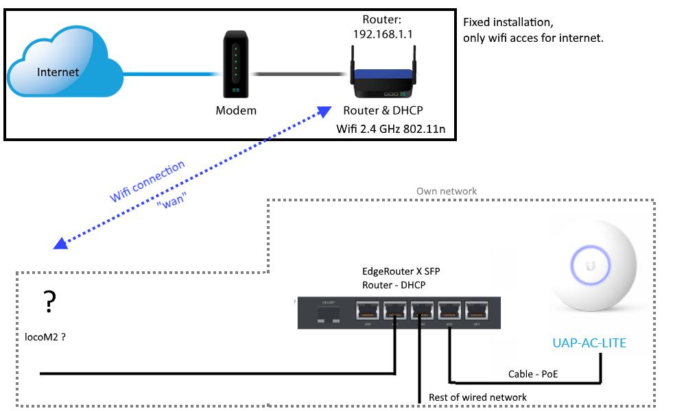 Wifi bridge, wifi-> wan ->lan , wifi as WAN | Ubiquiti Community