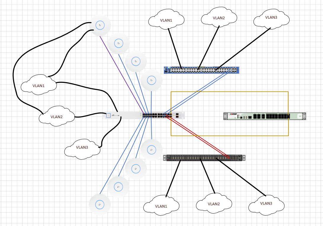 VLAN tagging on Unifi switch not working | Ubiquiti Community