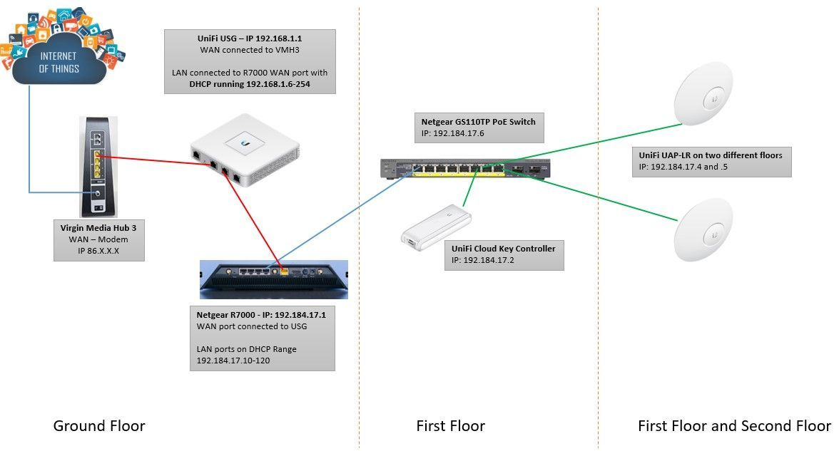 Virgin Media Ip Address >> Unifi Usg With Virgin Media And 3rd Party Router Ubiquiti
