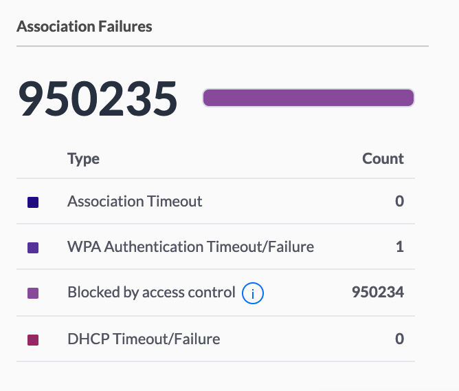 950,000+ Blocked By Access Control | Ubiquiti Community