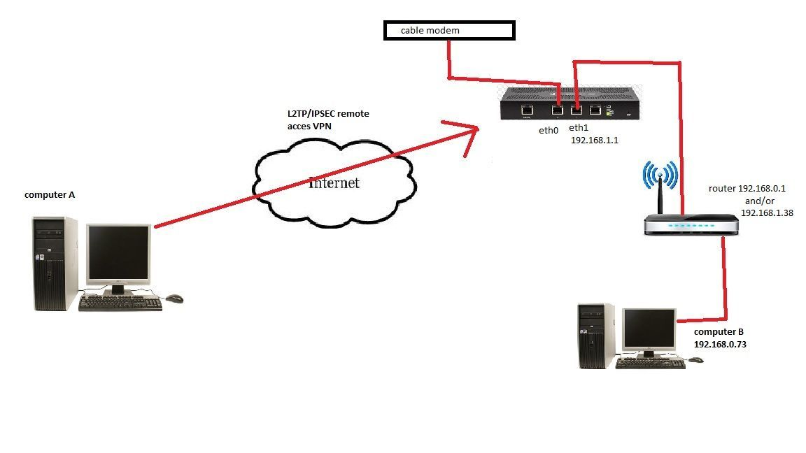 EdgeRouter - L2TP/IPSEC VPN server | Ubiquiti Community