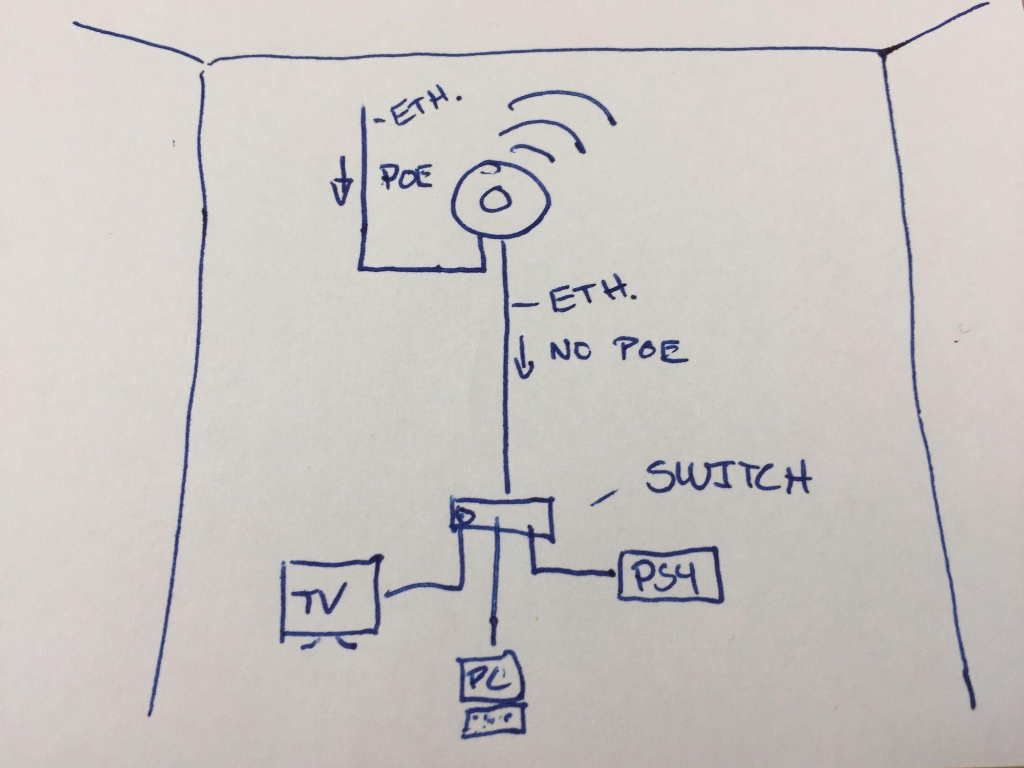 ubiquiti wiring diagram wired backhaul ubiquiti community  wired backhaul ubiquiti community