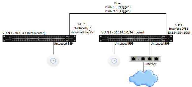 Adding VLAN to a Routed Interface | Ubiquiti Community