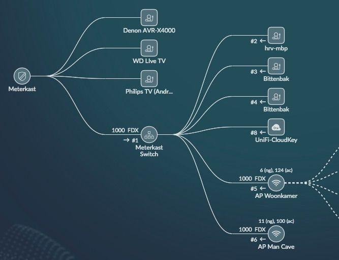 LAN 2 and VLAN mystery | Ubiquiti Community