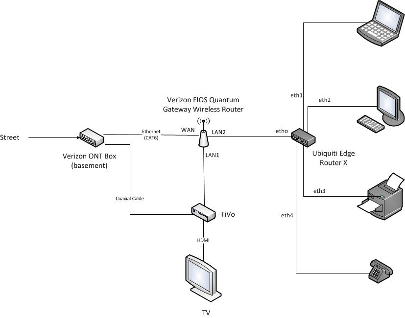 Proper Setup of Edge Router X with Verizon Fios Quantum