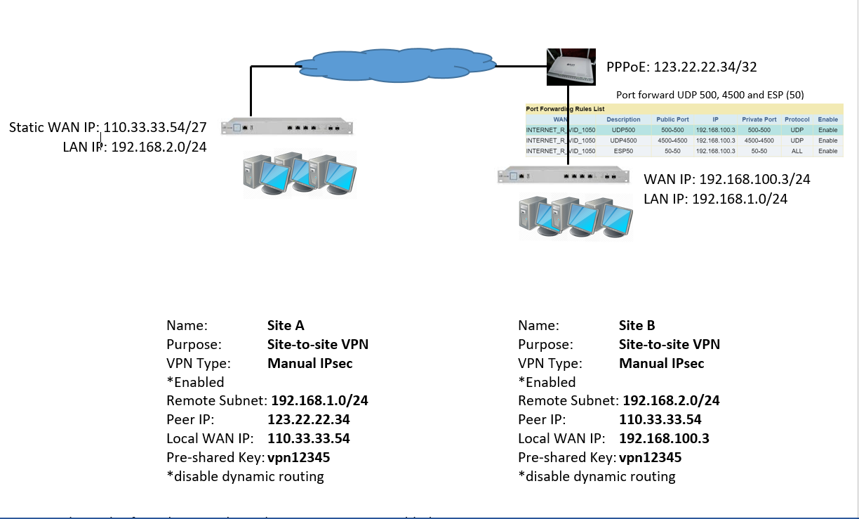 VPN Connection   Ubiquiti Community
