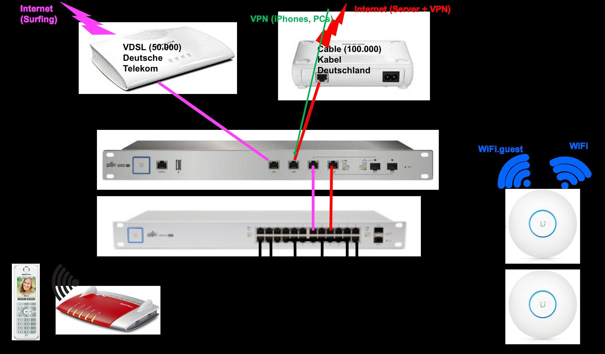 2 DSL, 1 LAN  USG 4-Pro | Ubiquiti Community