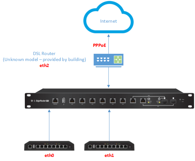 Need a bit of help with PPPoE Configuration on EdgeRouter