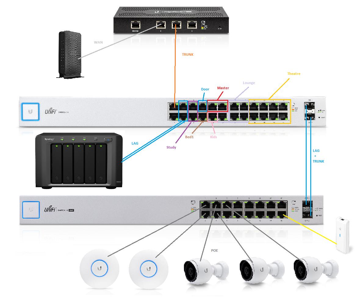 Network design sanity check | Ubiquiti Community