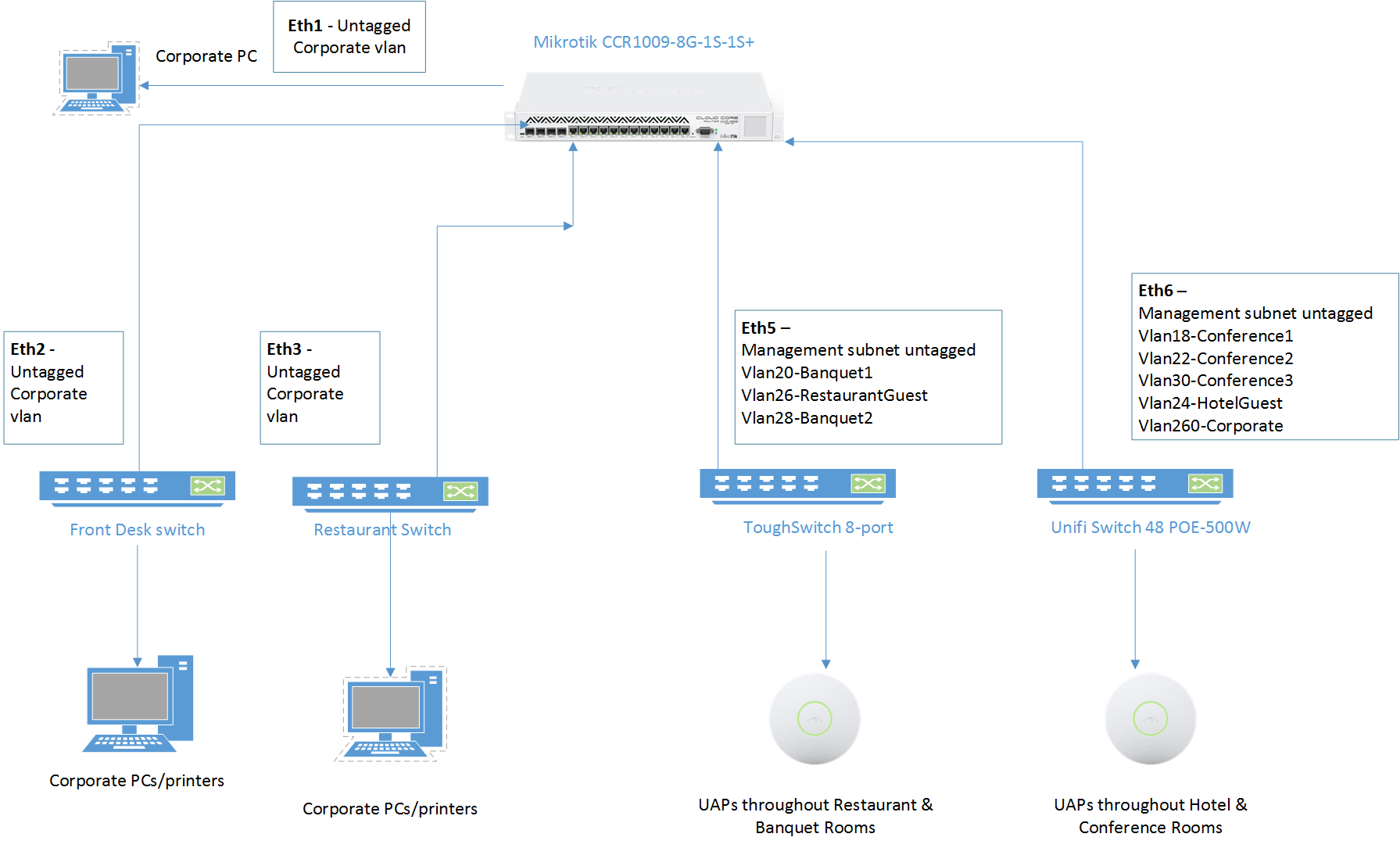 Mikrotik vlans and UniFi Switch issues | Ubiquiti Community
