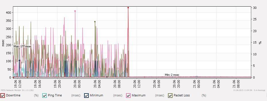 IGMP/IPTV NanoStation Issues | Ubiquiti Community