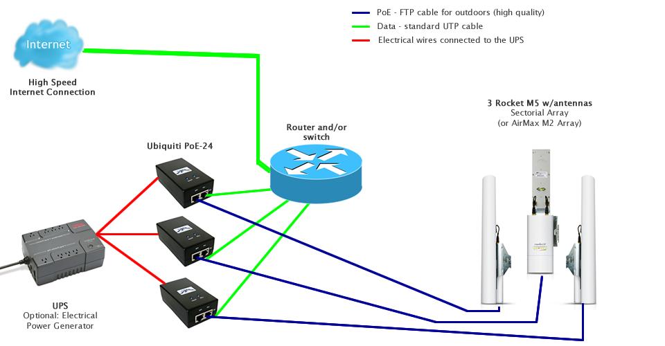 Using same SSID with Rocket M2 | Ubiquiti Community