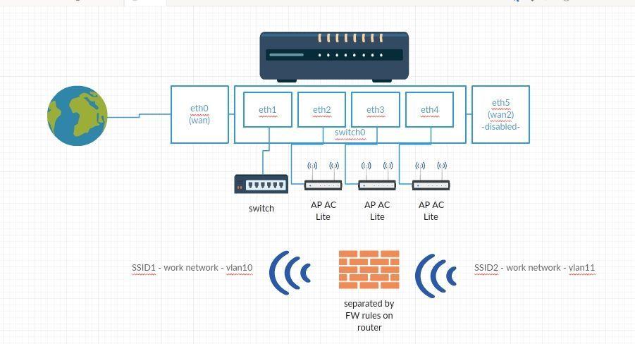 Benefits of setting switch0 to be vlan aware | Ubiquiti Community
