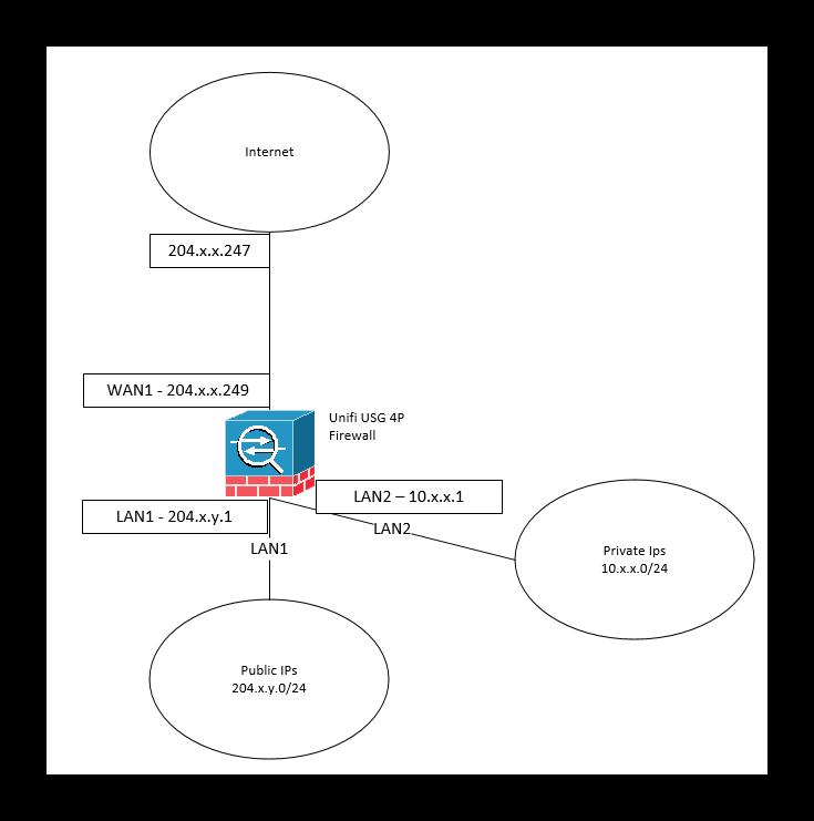 UniFi USG 4P with class C Public IP Range behind | Ubiquiti