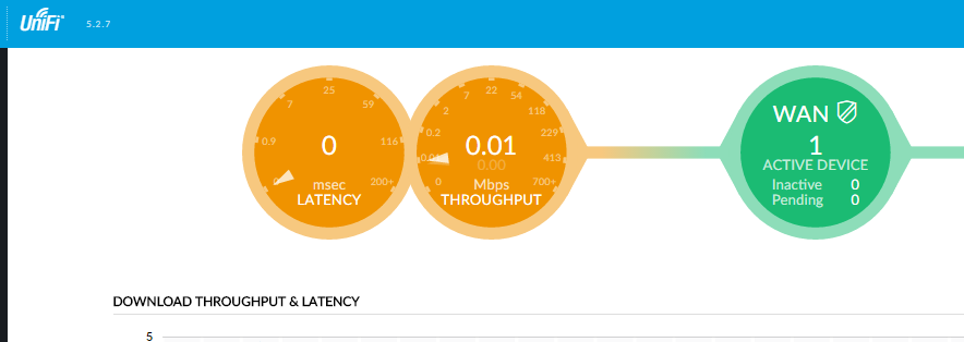 USG Dashboard shows orange latency and Throughput | Ubiquiti
