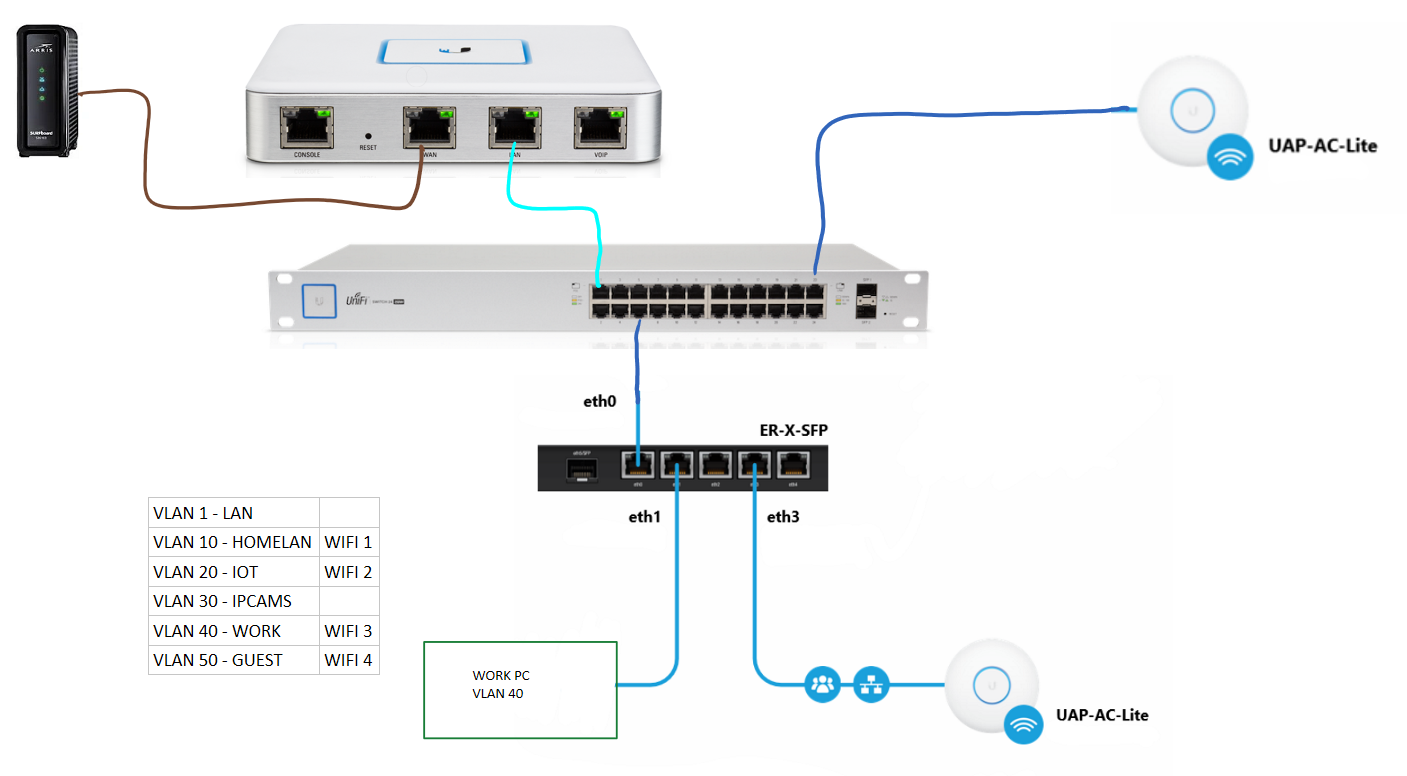 Need help adding Edgerouter X as Switch to Unifi | Ubiquiti Community