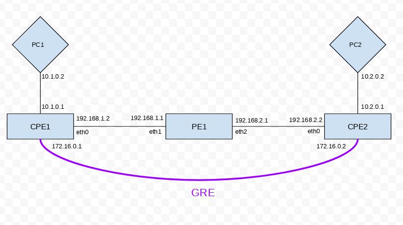 BUG] GRE/IPSec traffic not offloaded on VLANs | Ubiquiti Community