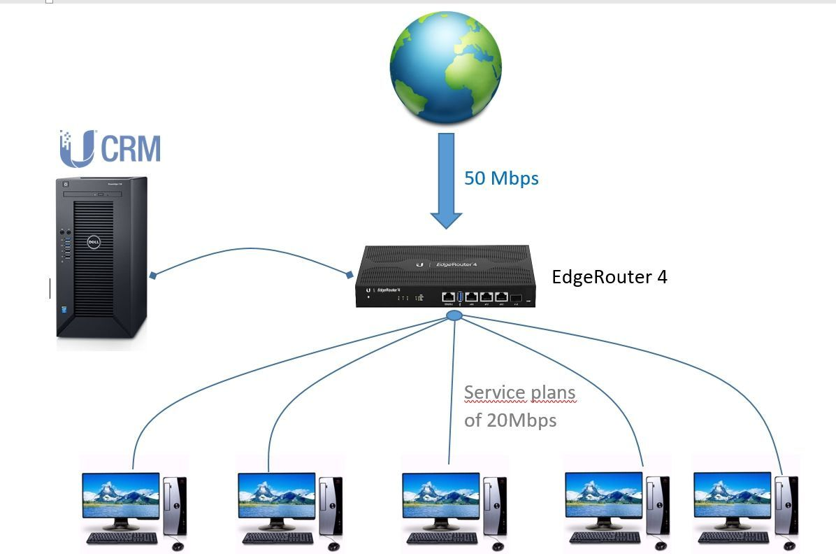 How does QoS work? It simply limits the bandwidth
