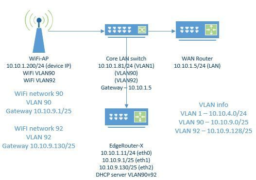 Trying to setup Edgerouter X for multiple isolated networks and