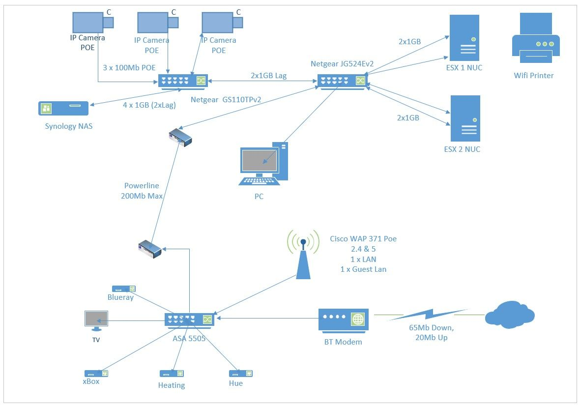 how to upgrade my home network , diagram included. | ubiquiti ...  ubiquiti community