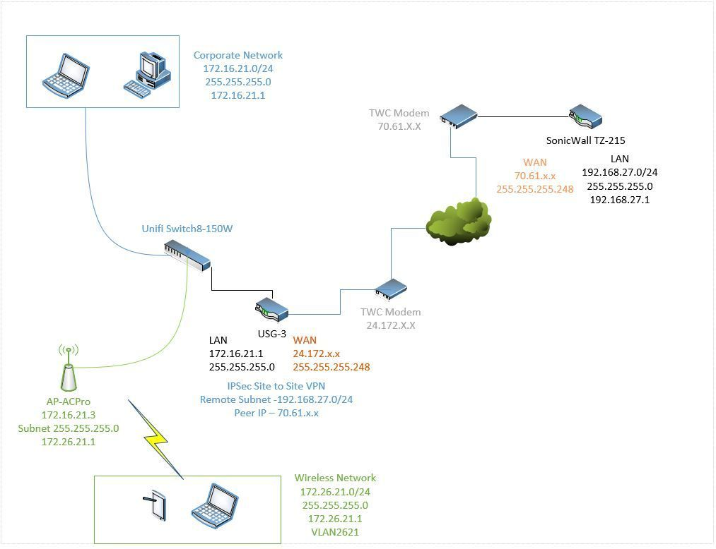 Routing VLAN Traffic through IPSec VPN  | Ubiquiti Community