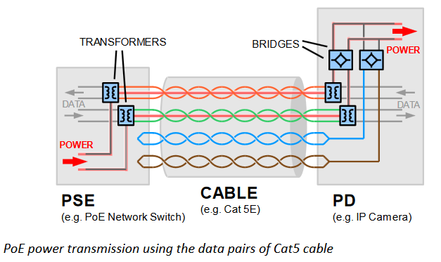 cat5 cable pinout diagram poe wires wiring diagram  poe wires wiring diagram