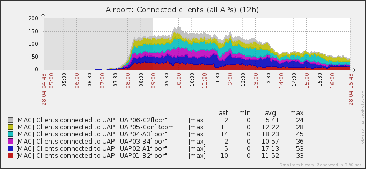 Unifi controller - Monitoring, what (FREE/OpenSource