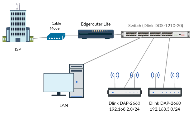 VLAN Basic setup (beginner) | Ubiquiti Community
