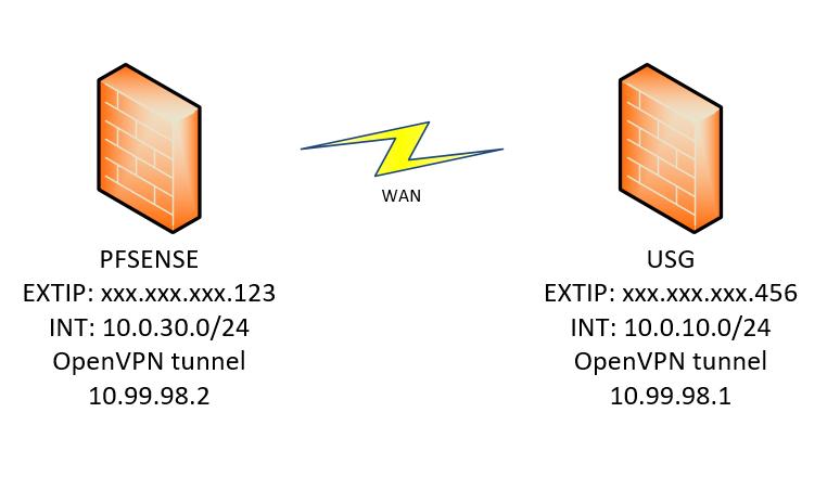 Problem: VPN between USG and PFSENSE | Ubiquiti Community