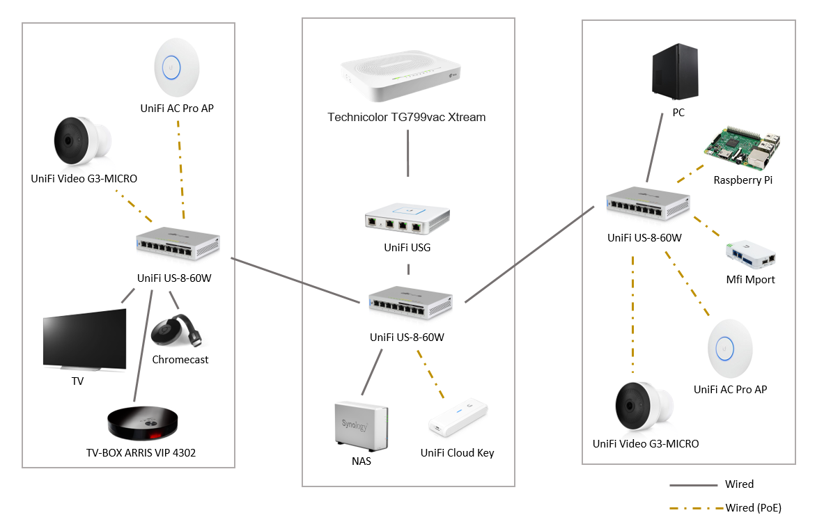 Need help with setup of home network   Ubiquiti Community