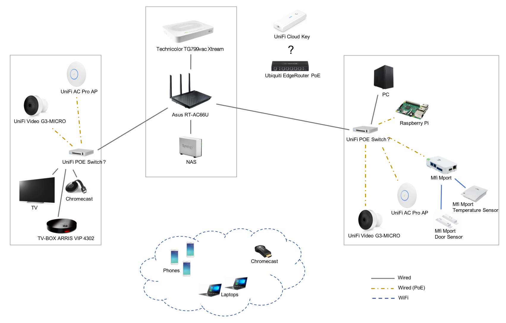 Need help with setup of home network | Ubiquiti Community