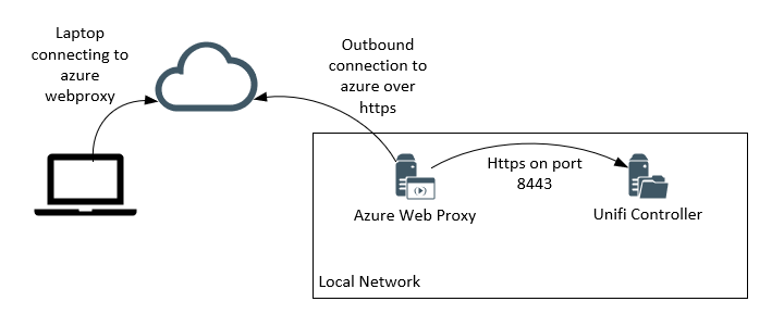 How-To publishing controller behind azure web prox with