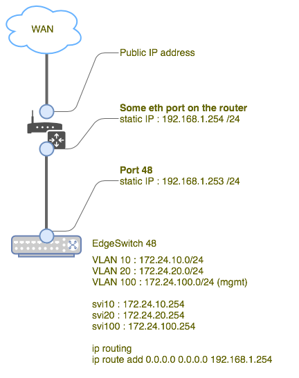 Edgeswitch Create Vlan Cli