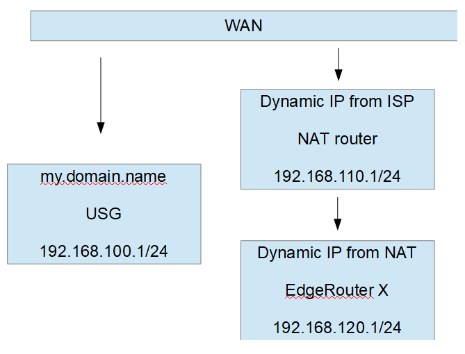 Site-to-Site VPN from USG to EdgeRouter X with EdgeRouter behind NAT