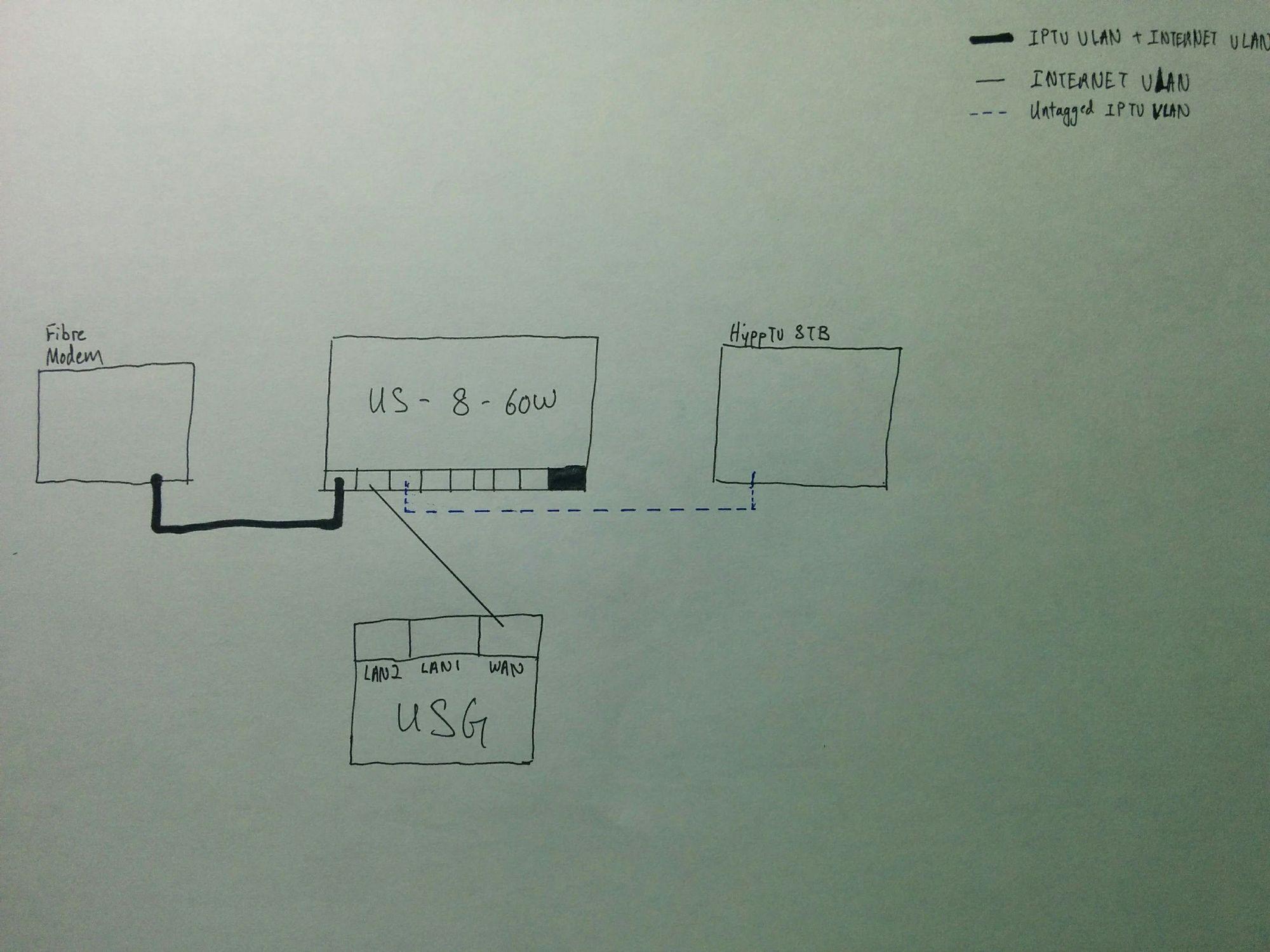 Guide: VLAN IPTV Setup with UniFi Devices  | Ubiquiti Community