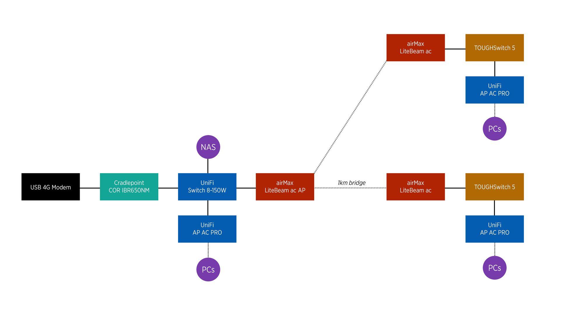 UniFi System with 4G Modem | Ubiquiti Community