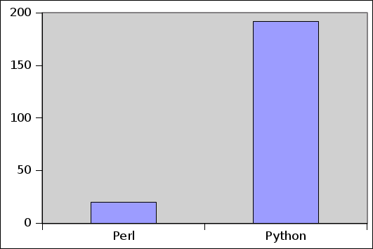 Perl vs  Python on ERL   Ubiquiti Community