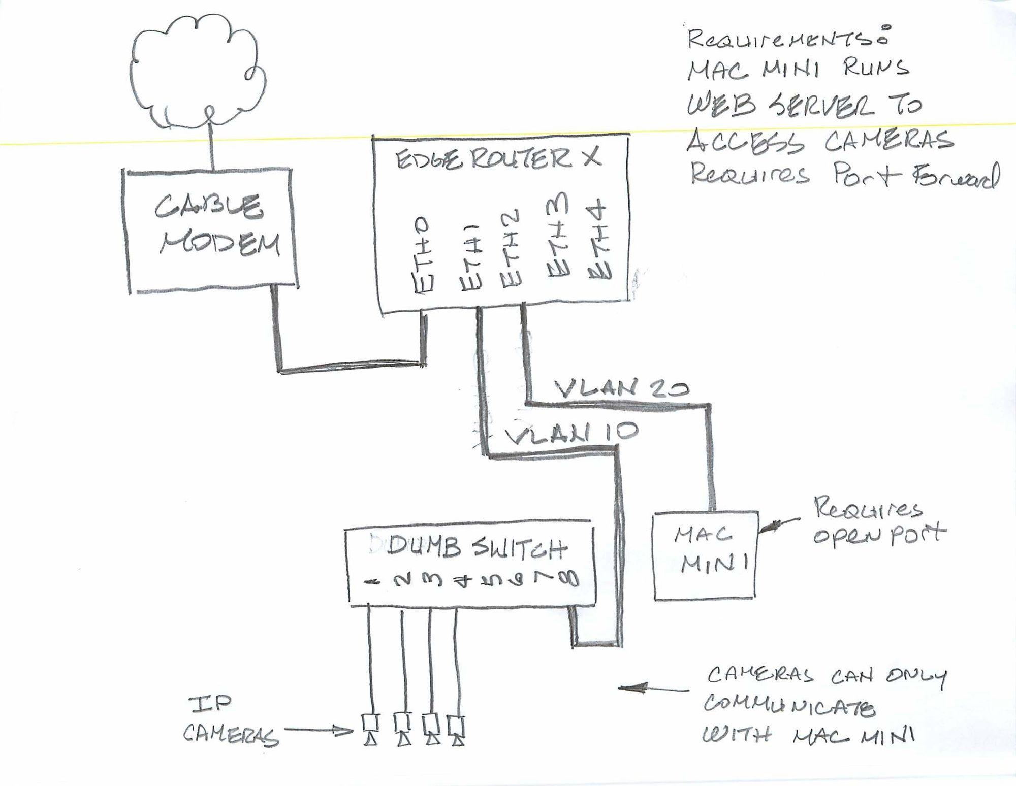 Camera Portion Of Home Network Design Questions Ubiquiti