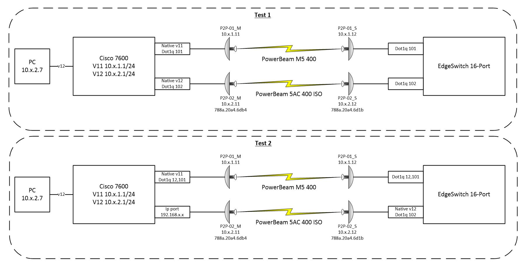 Weird MAC problem with PowerBeam 5AC 400 ISO | Ubiquiti